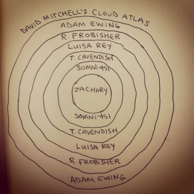 cloud atlas characters